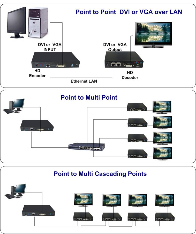SolutionsCL-DVI2IP, DVI or VGA over IP High Definition